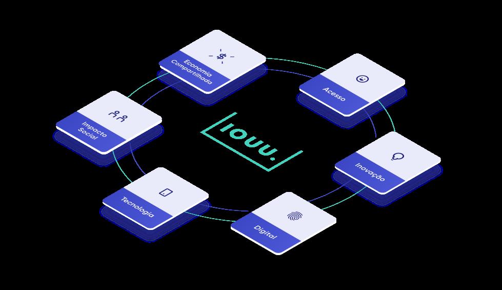 Empresa de empréstimos e investimentos alternativos -  Cards de imagens com vantagens da IOUU