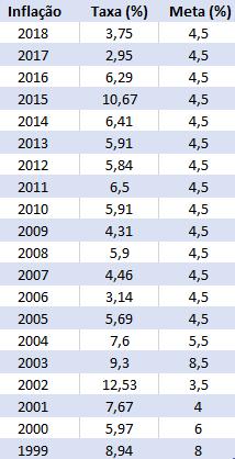 Tabela com histórico da taxa IPCA desde 1999