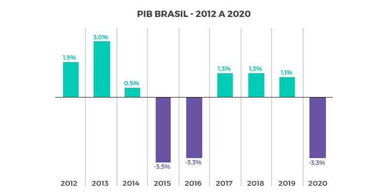 pib brasil 2020