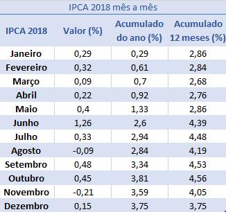 Tabela do índice IPCA 2018 mês a mês